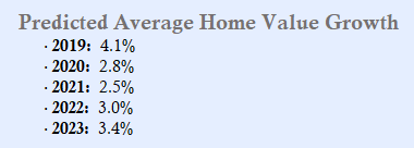 Predictive Home Value Growth Chart