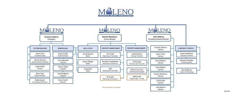 Maleno Organizational Chart